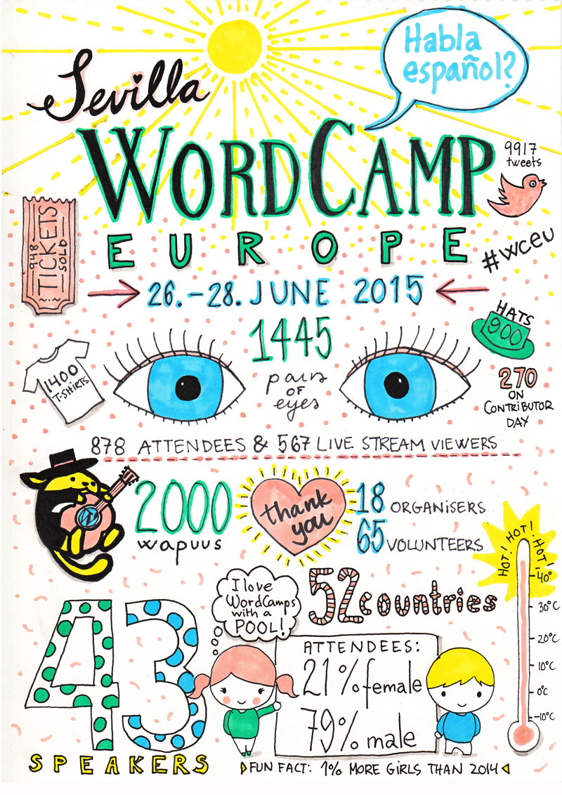 WordCamp2015poster-web-small